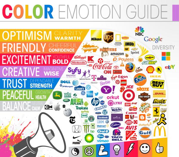 La scelta e l'utilizzo dei colori nei marchi più famosi del mondo