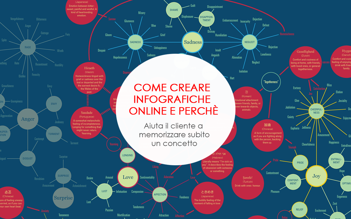 Come creare infografiche online e perchè
