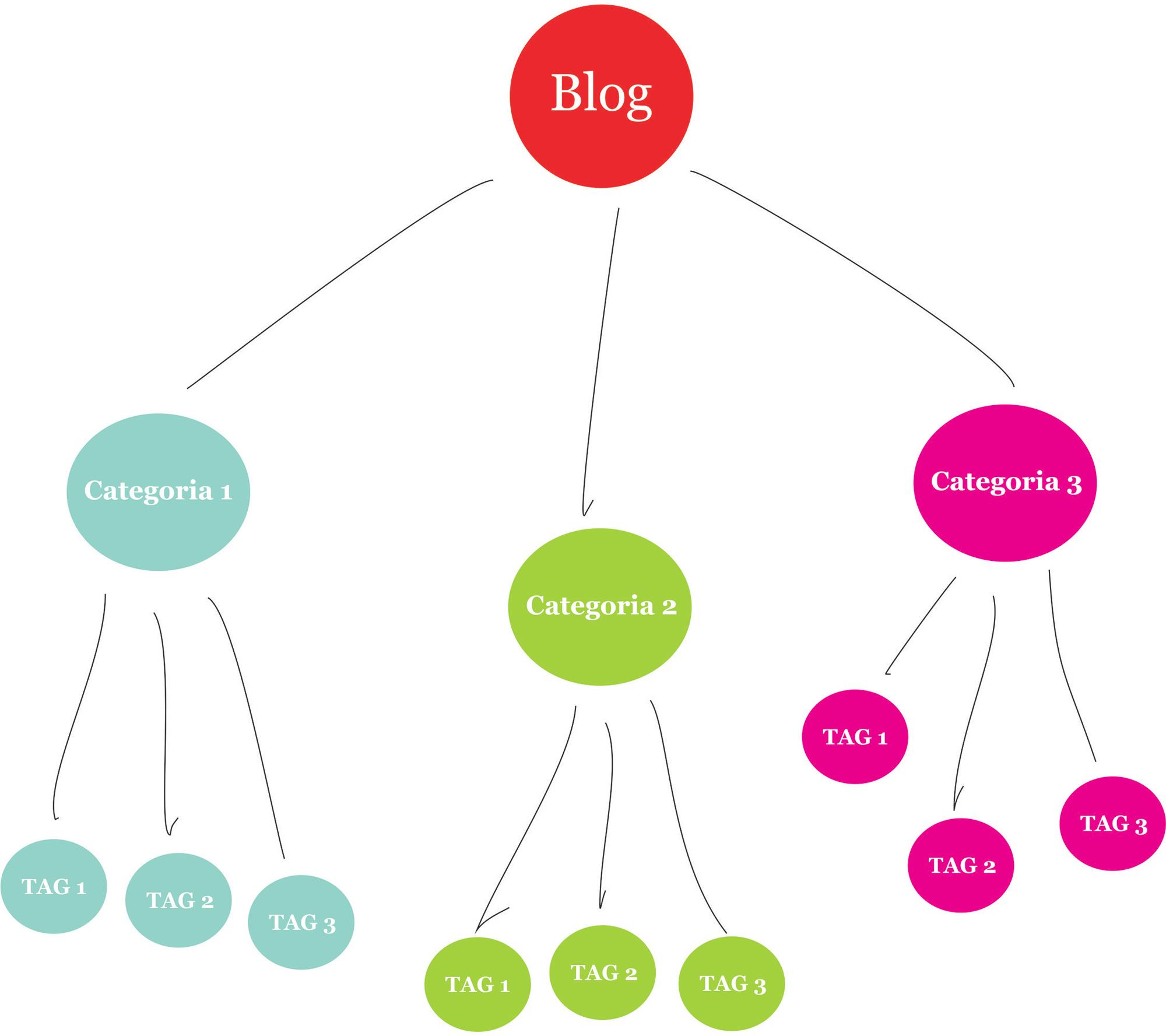 Mappa mentale categorie e tag WordPress