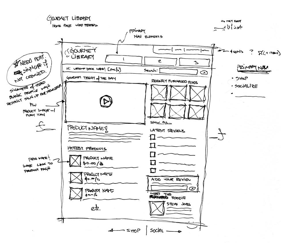Esempio di Wireframe per la progettazione del sito web
