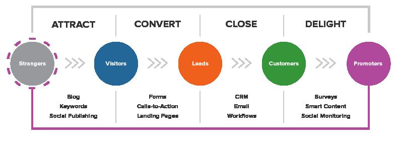 Inbound marketing e WordPress