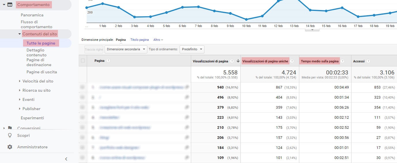 Sito web e Analytics: KPI Comportamento