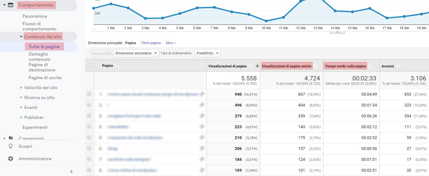 Sito web e Analytics: KPI Comportamento
