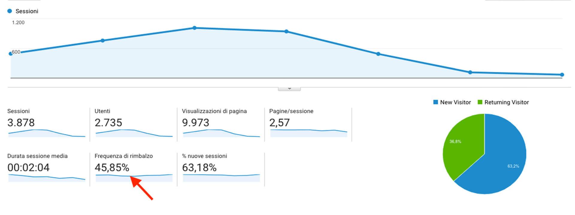 Sito web e Analytics: Frequenza di rimbalzo