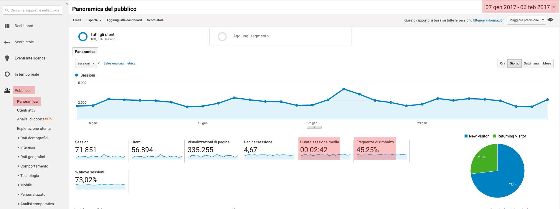 Sito web e Analytics: KPI Pubblico