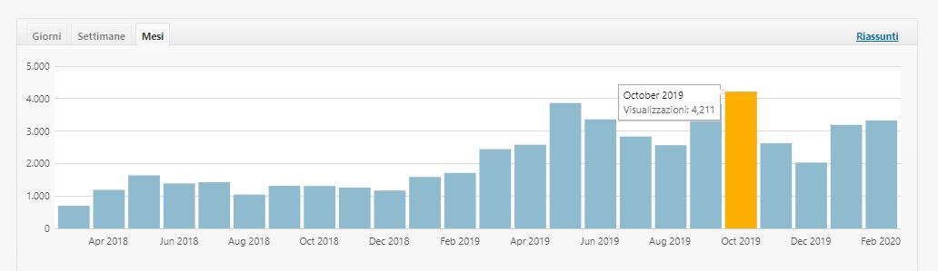 Roberta Chessa di Vedodoppio: statistiche blog divisi per mesi